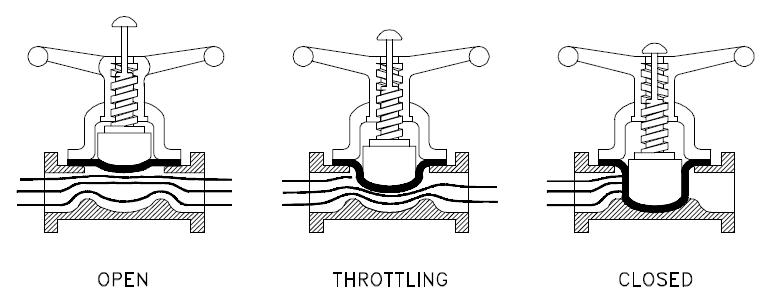 diapragm valve