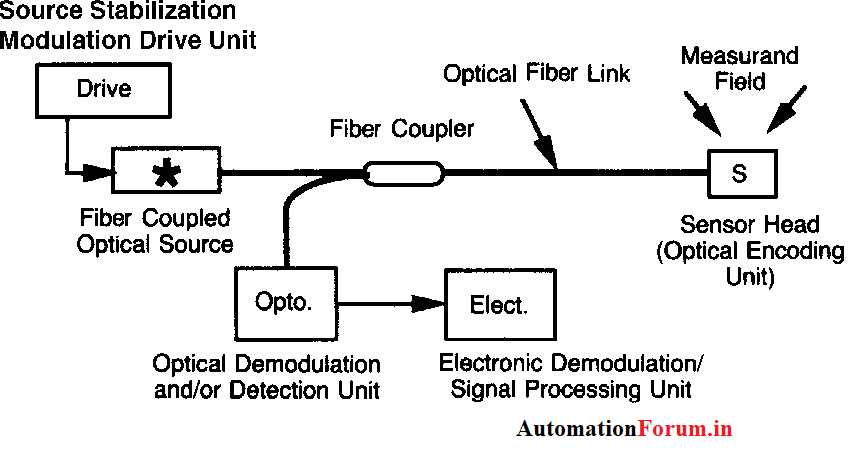 fiber%20sensor