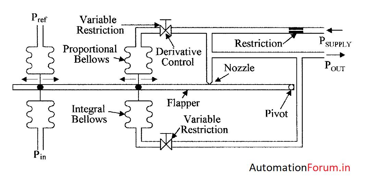 pneupidcontroller