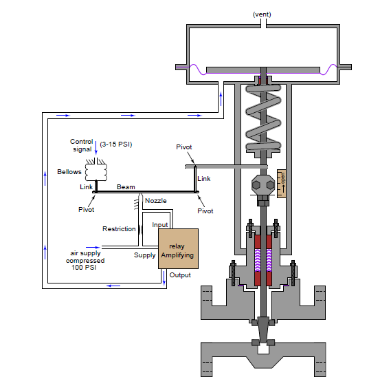 Motion-balance pneumatic positioners