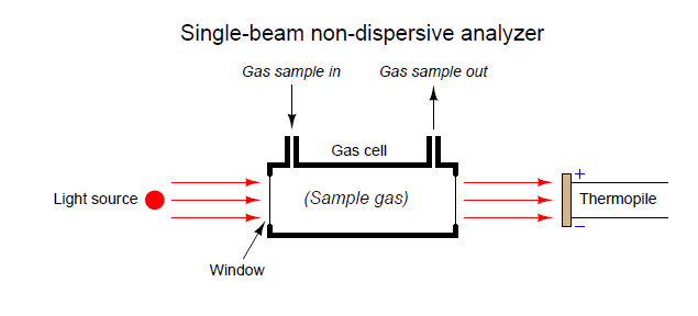 Single-beam analyzer
