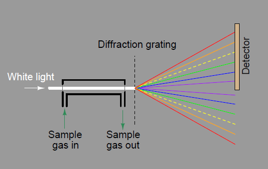 dispersive spectrocopy