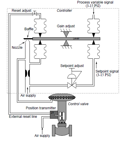 pneumatic control valve