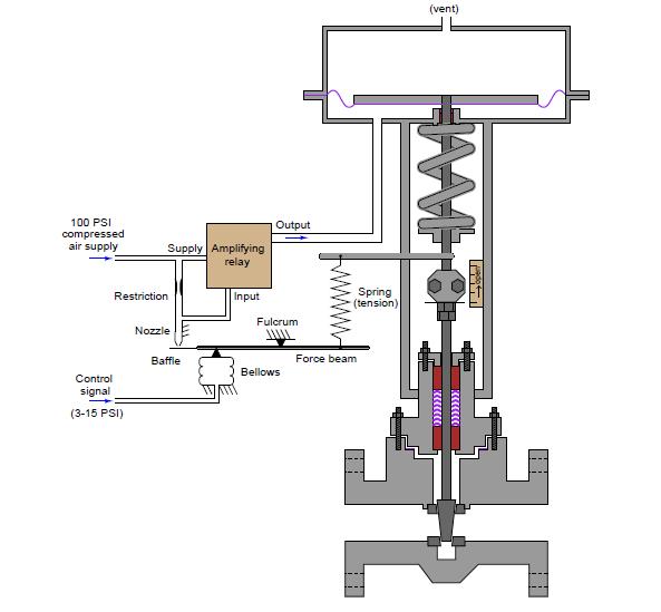 force-balance pneumatic valve positioner