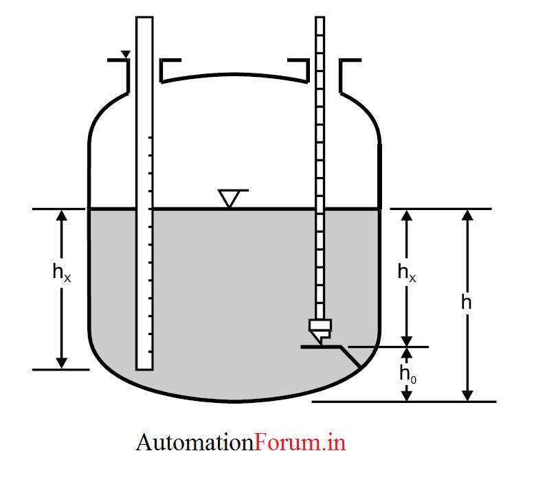 gauge rod gauge