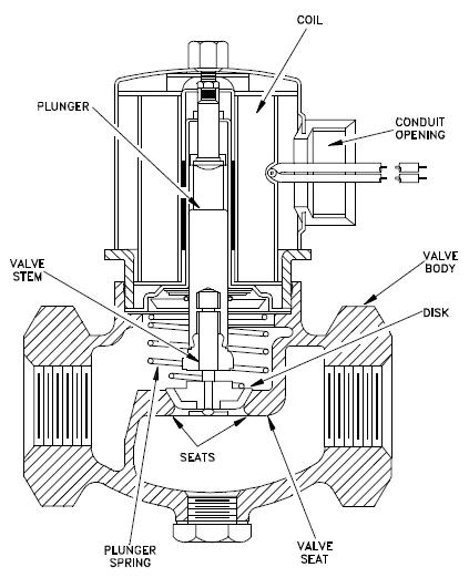 solenoid actuated valve